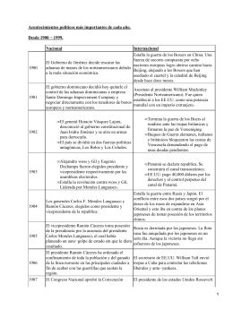 Acontecimientos políticos (1900-1999): nacionales e internacionales