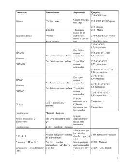 Hidrocarburos y compuestos halogenados y oxigenados