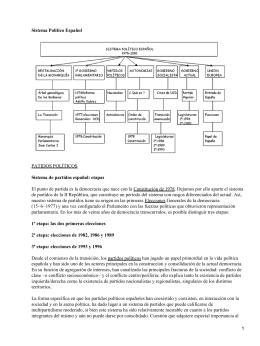Sistema Político Español Sistema de partidos español: etapas PATIDOS POLÍTICOS