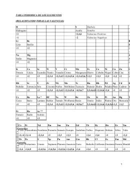 Tabla peridica h li be na mg k ca tabla periodica de los elementos relacionando todas las valencias h s urtaz Images