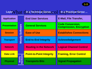 OSI (Open Systems Interconnection) Protocol Layers