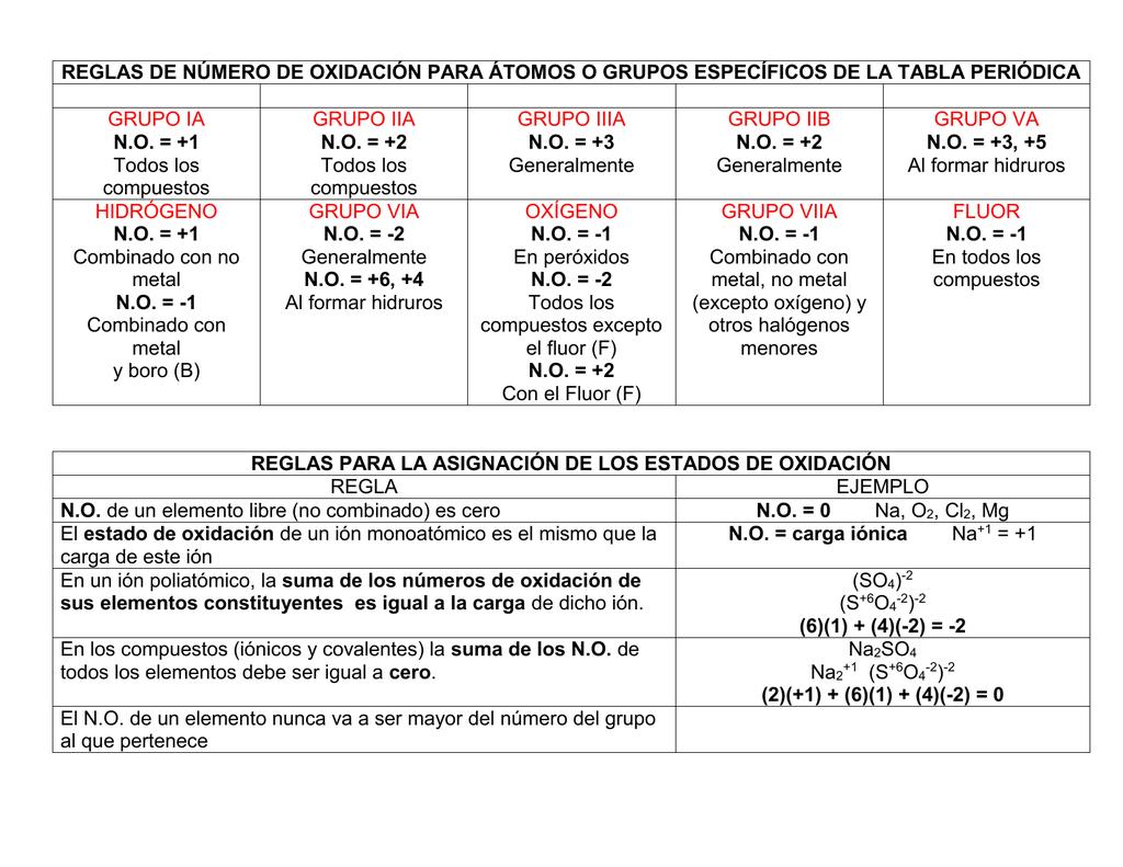 reglas de nmero de oxidacin para tomos o