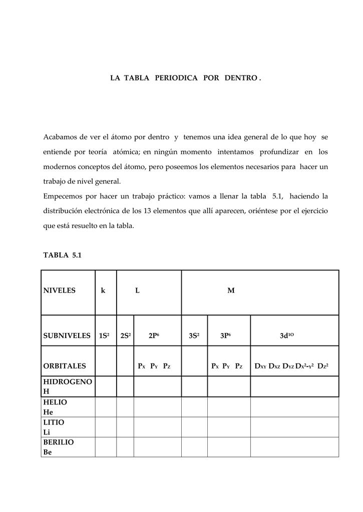 la tabla periodica por dentro - Tabla Periodica De Los Elementos Sin Rellenar