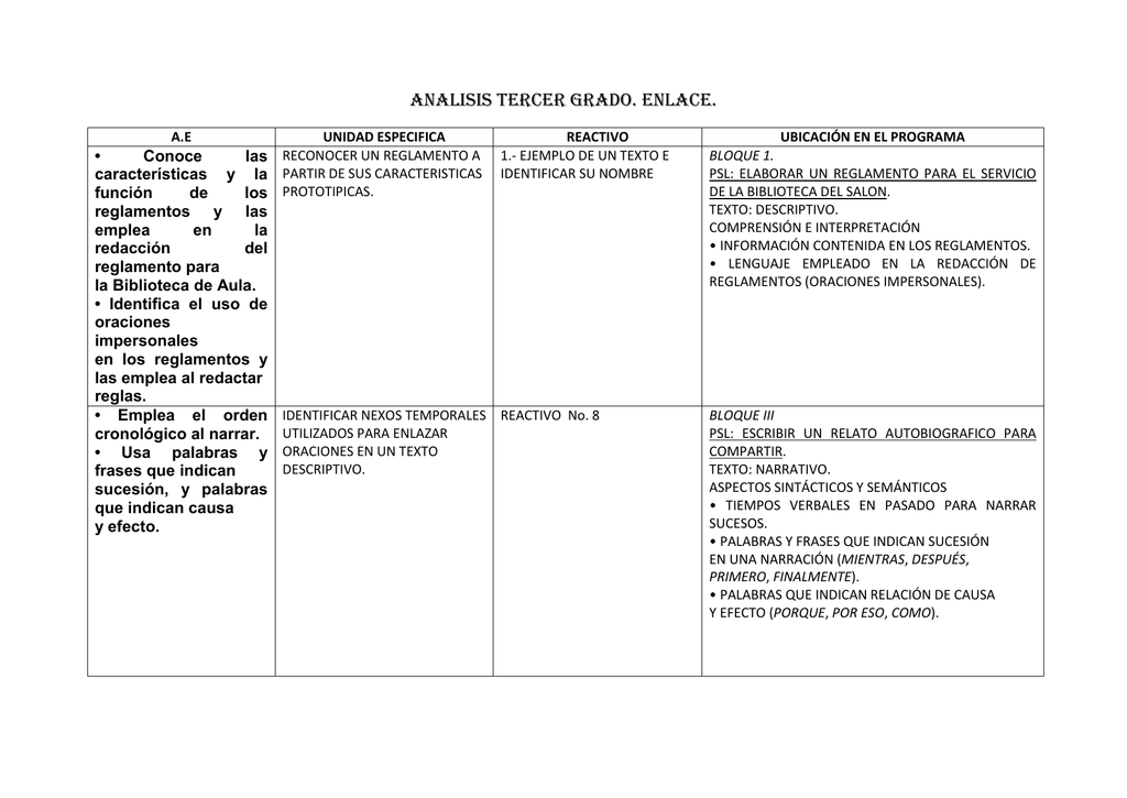 Fortalezas y debilidades ejemplos de alumnos