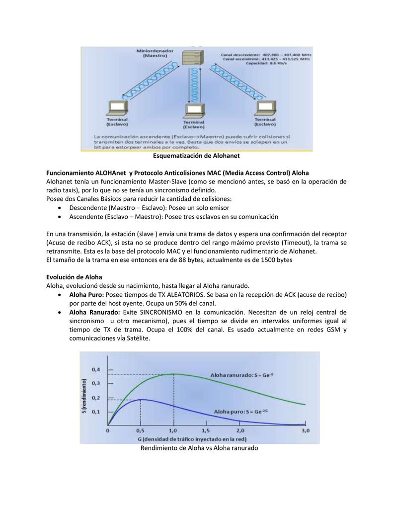 Esquematización de Alohanet Funcionamiento ALOHAnet y