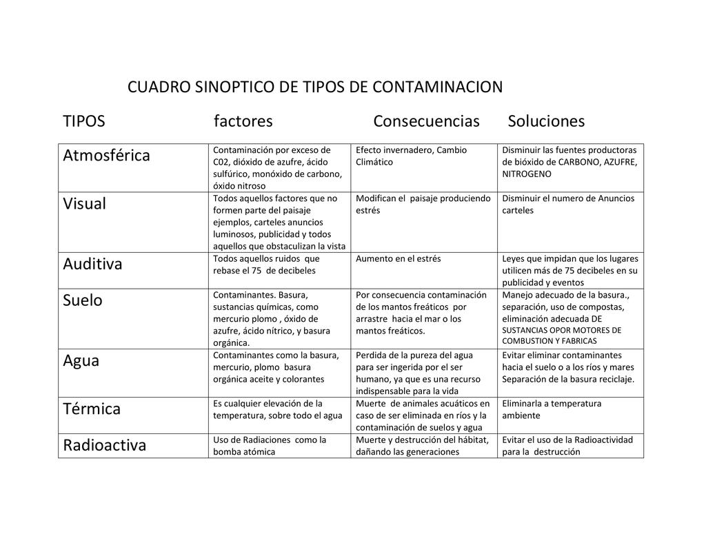 CUADRO SINOPTICO DE TIPOS DE CONTAMINACION TIPOS
