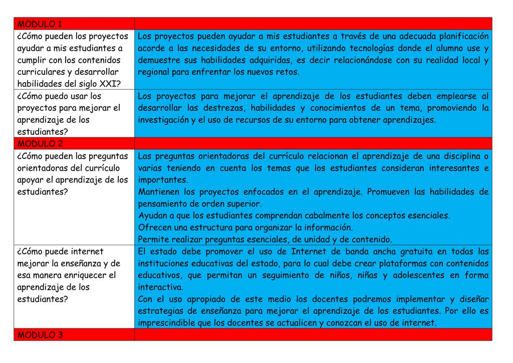 Modulo 1 Cómo Pueden Los Proyectos Ayudar A Mis Estudiantes