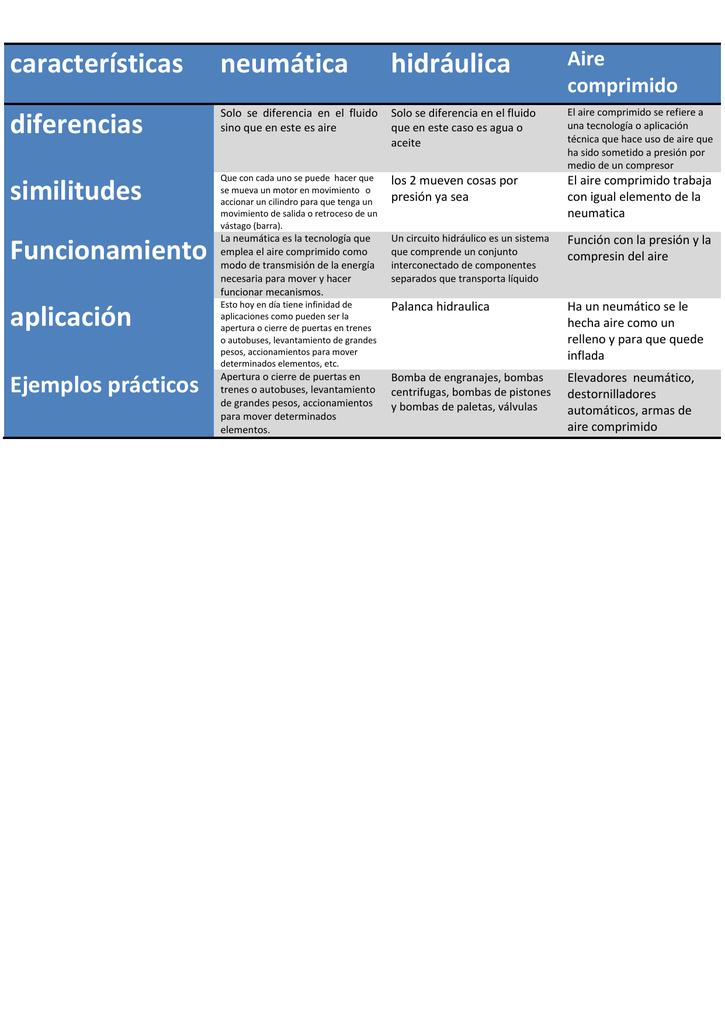 Sistema hidráulico características