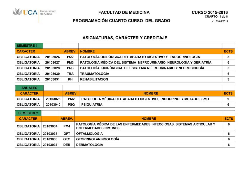 FACULTAD DE MEDICINA CURSO 2015-2016 PROGRAMACIÓN CUARTO CURSO DEL GRADO