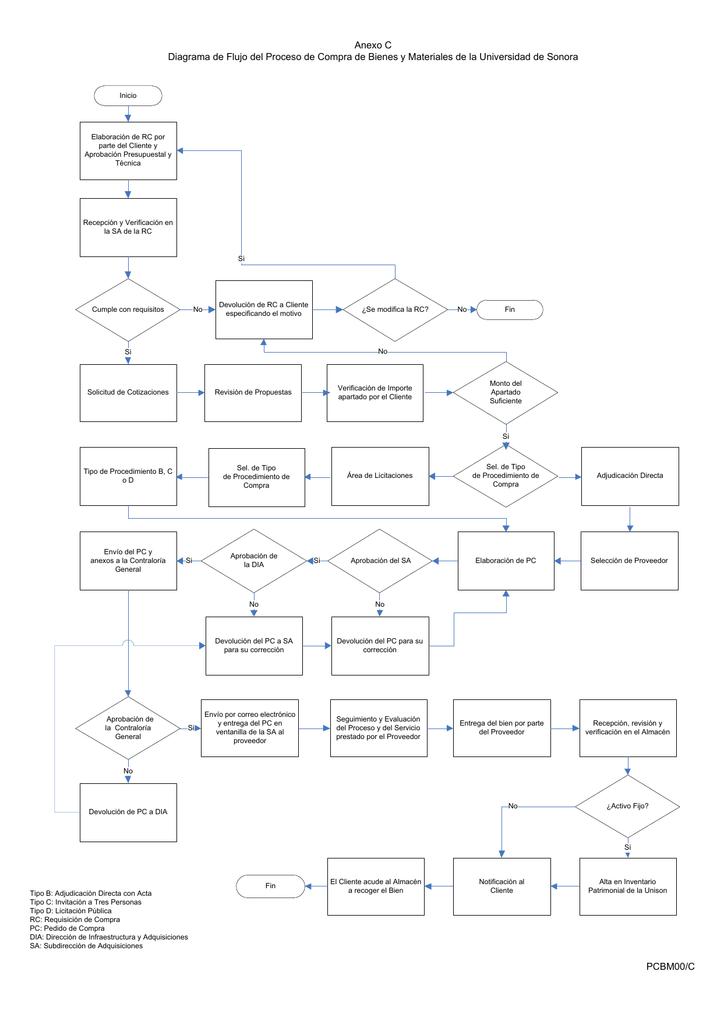 Diagrama de flujo del proceso ccuart Images