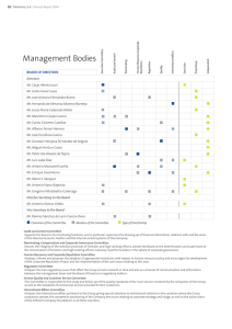 Management Bodies