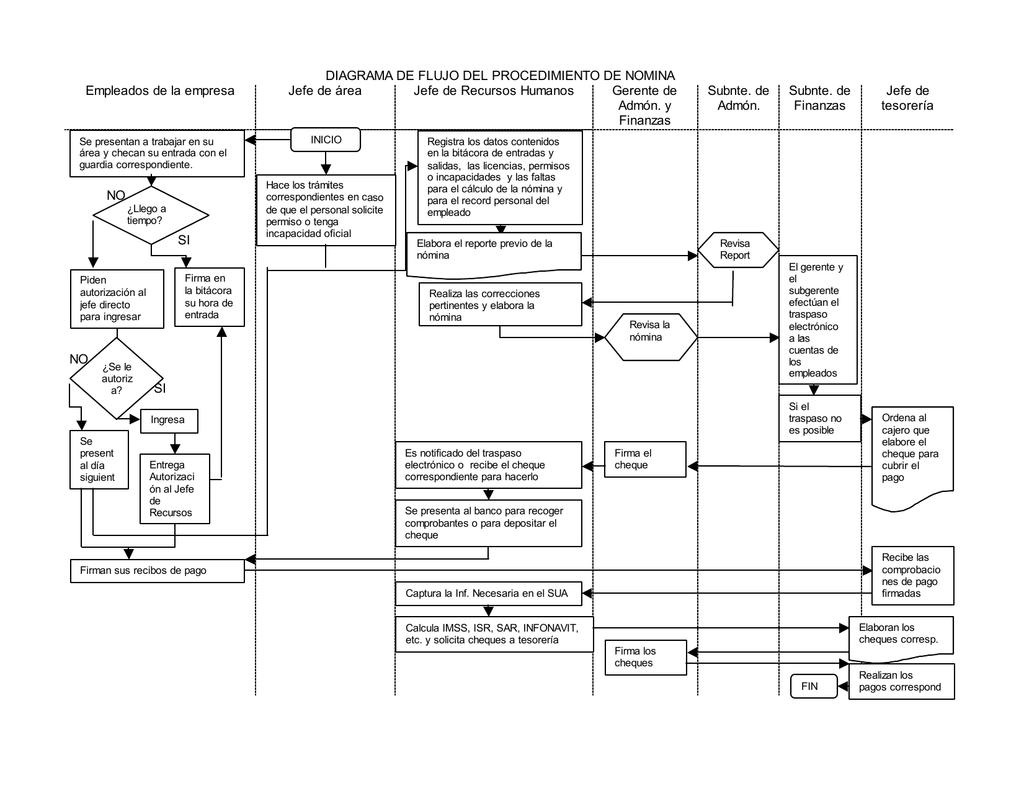 Diagrama de flujo del procedimiento de nomina ccuart Choice Image