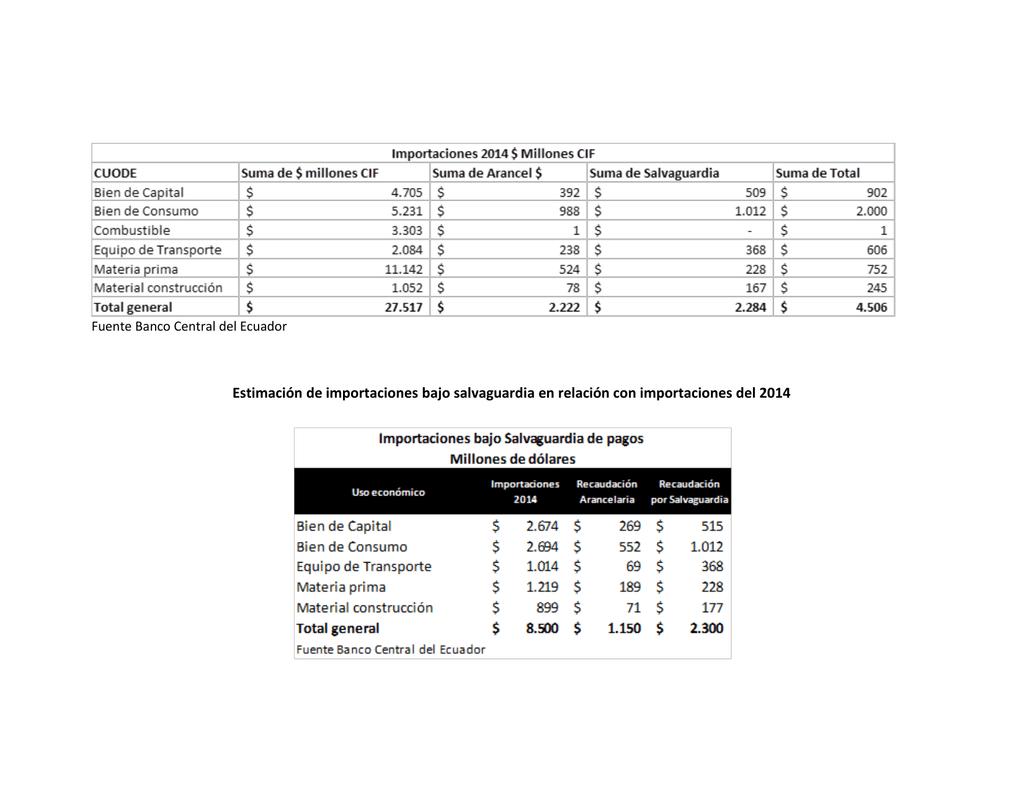 Estimación de importaciones bajo salvaguardia en relación con