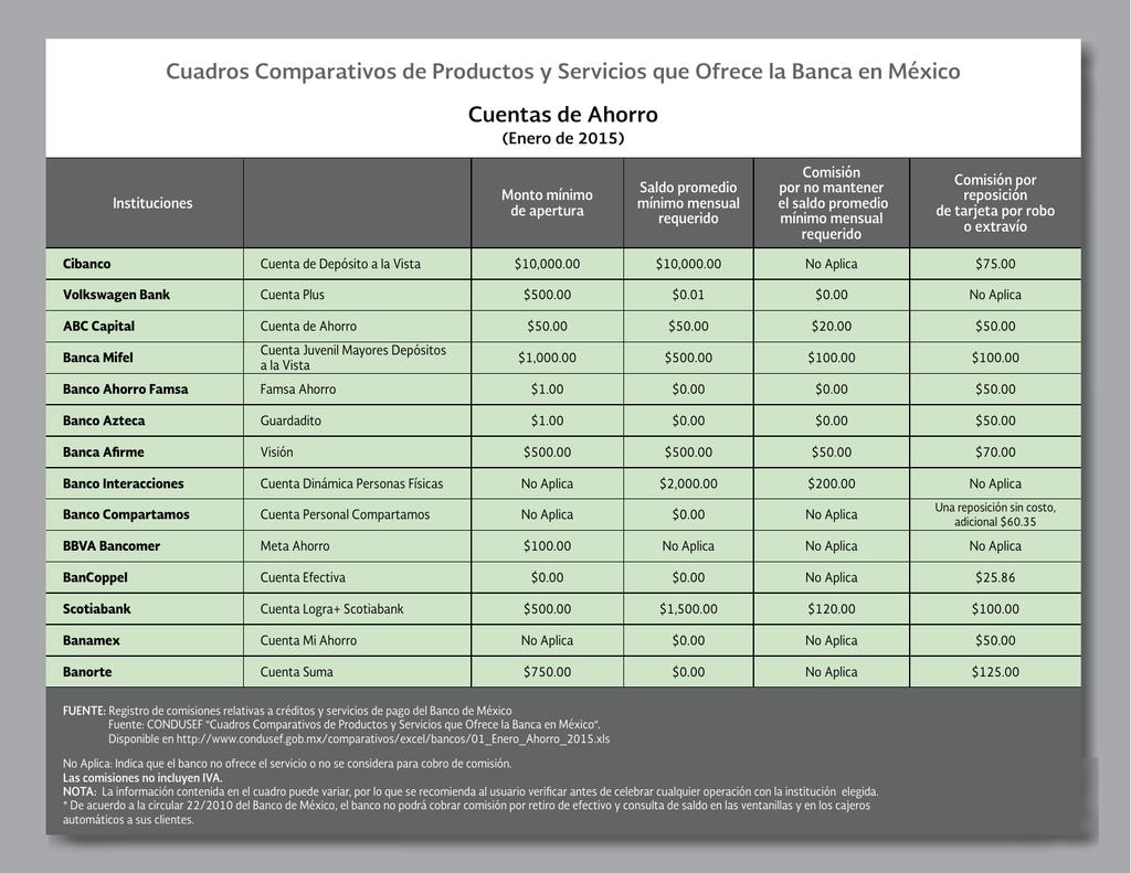 Cuadros Comparativos De Productos Y Servicios Que