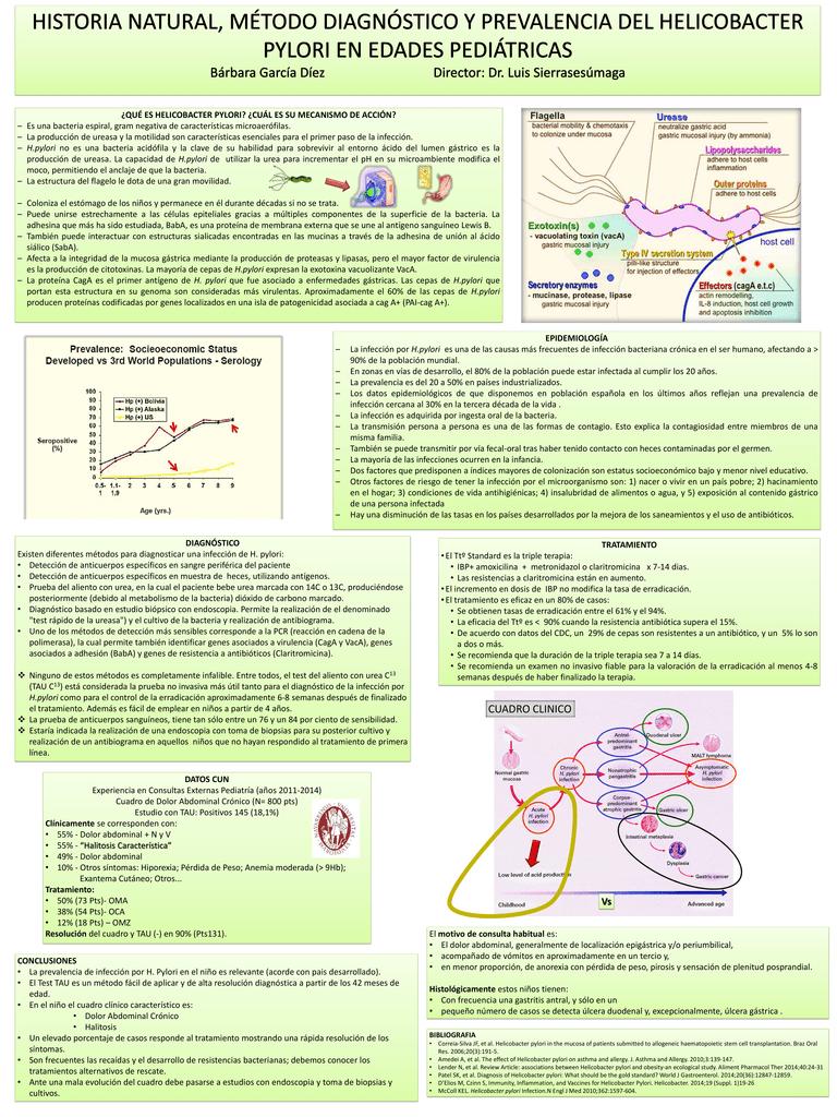 Helicobacter pylori produce perdida de peso
