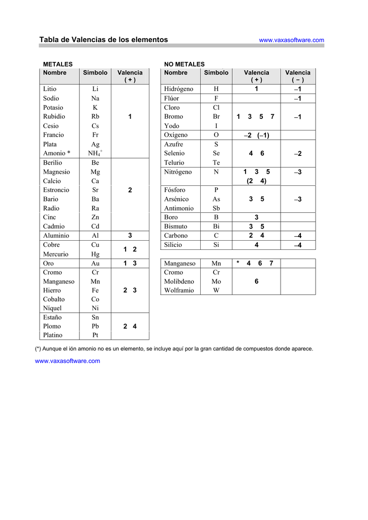 004711993_1 b911649ce10d2ab12831334d477a9b70png - Tabla Periodica Con Valencias En Pdf