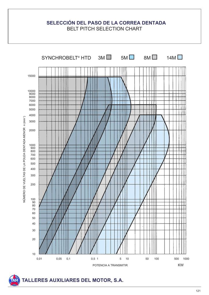 Correa dentada HTD 15 mm de ancho 84 dientes timing Belt 252-3m