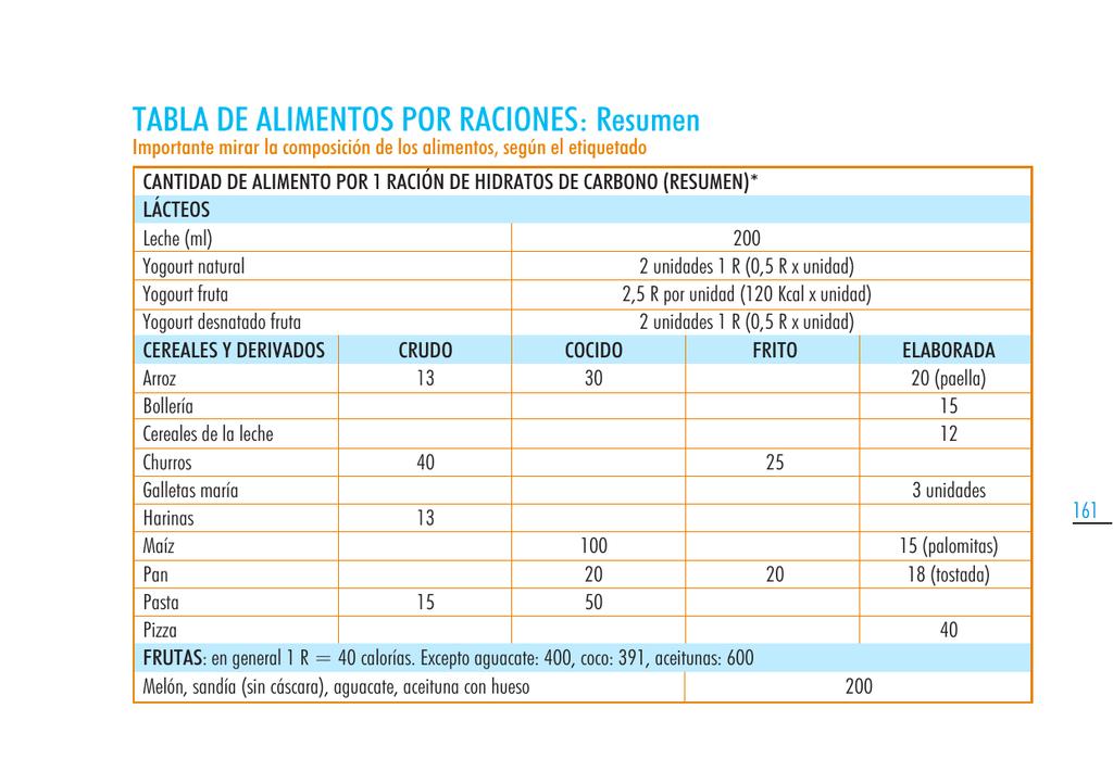 tabla de calorias de frutas y verduras por unidad