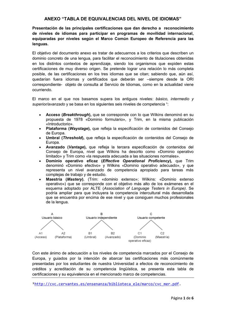 """ANEXO """"TABLA DE EQUIVALENCIAS DEL NIVEL DE IDIOMAS"""""""