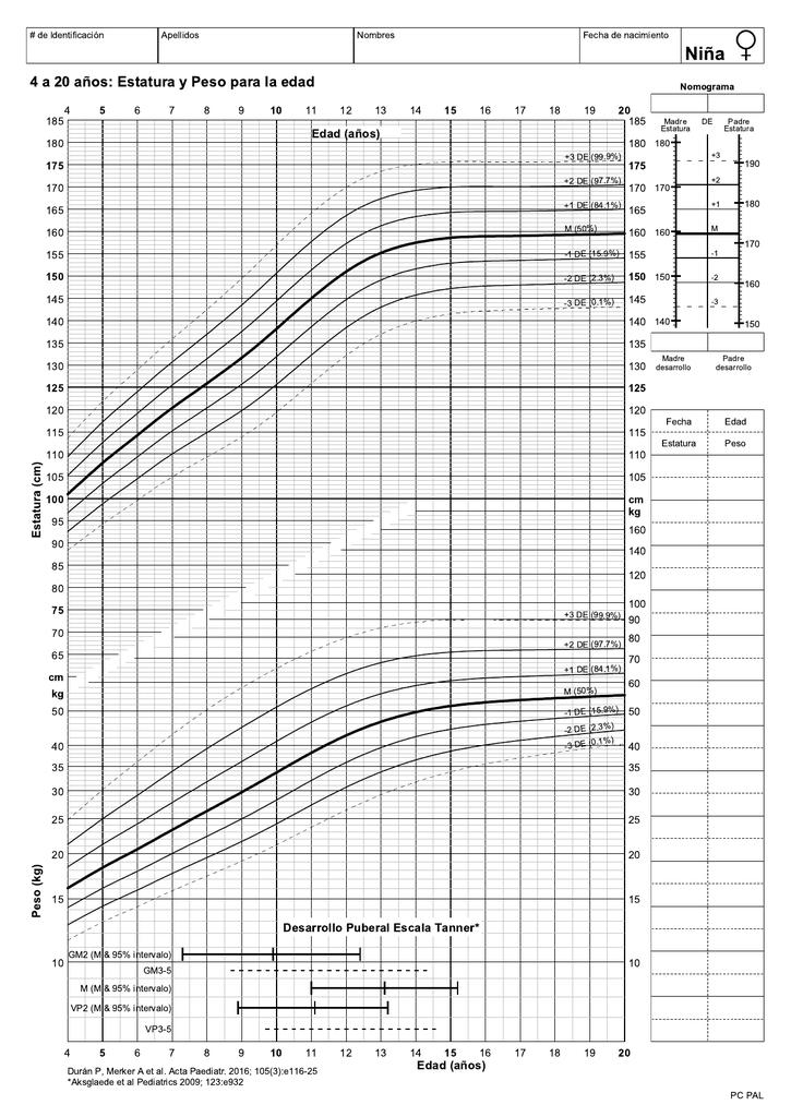 Peso y altura de una nina de 10 anos