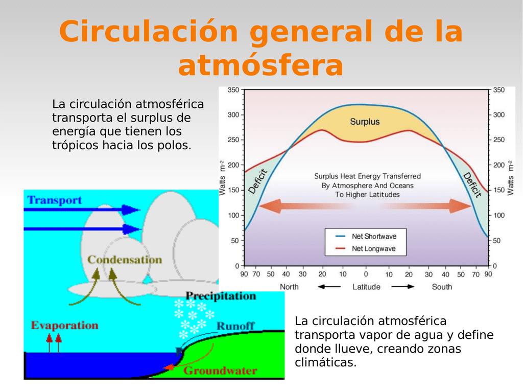 Como se da la circulacion atmosferica