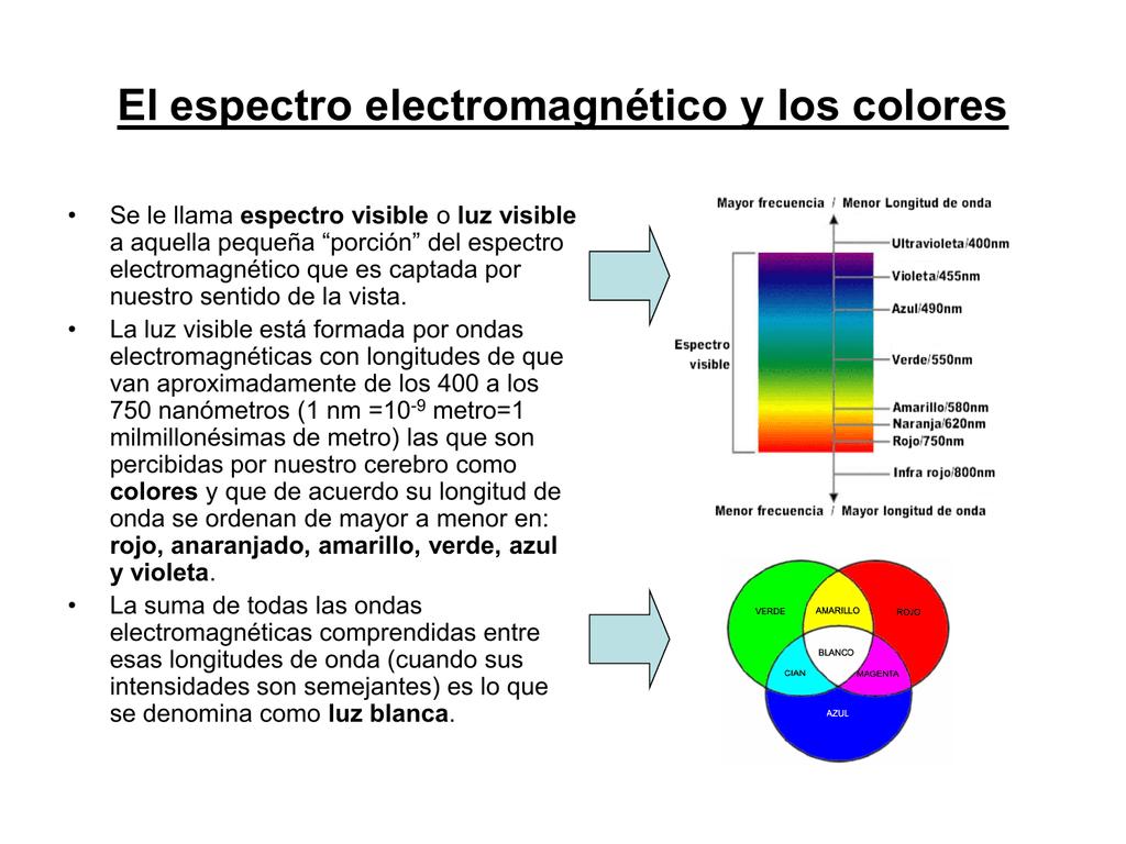 El Espectro Electromagnetico Y Los Colores