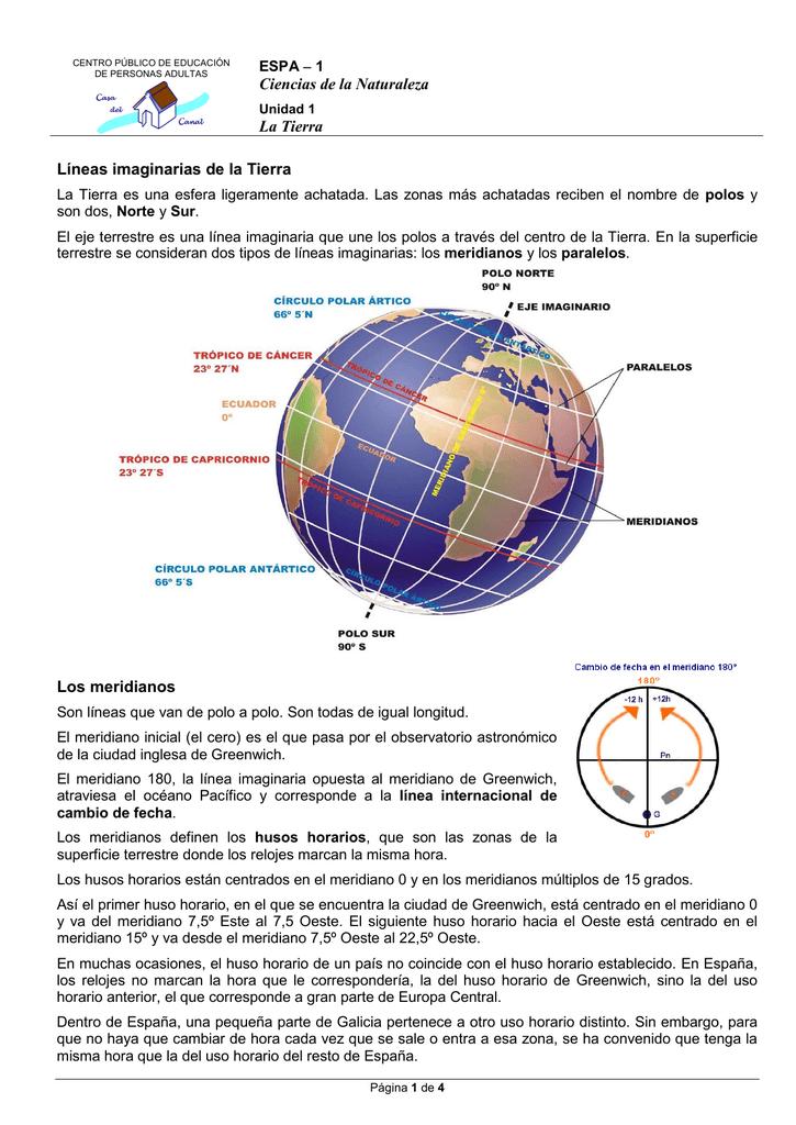 Ciencias de la Naturaleza La Tierra Líneas imaginarias de la
