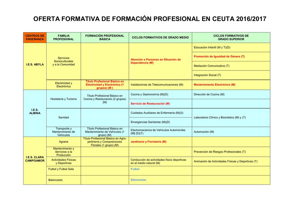 Oferta Global En Ceuta De Formación Profesional 2016 2017