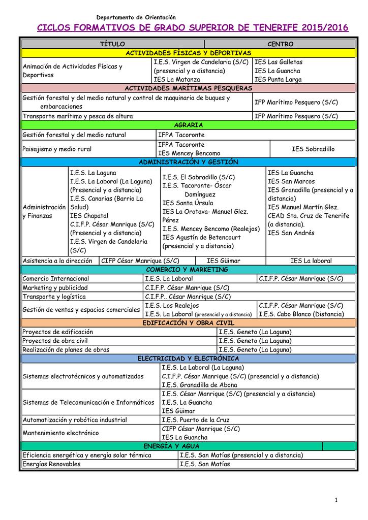 2015 16 Ciclos Formativos Grado Superior 1