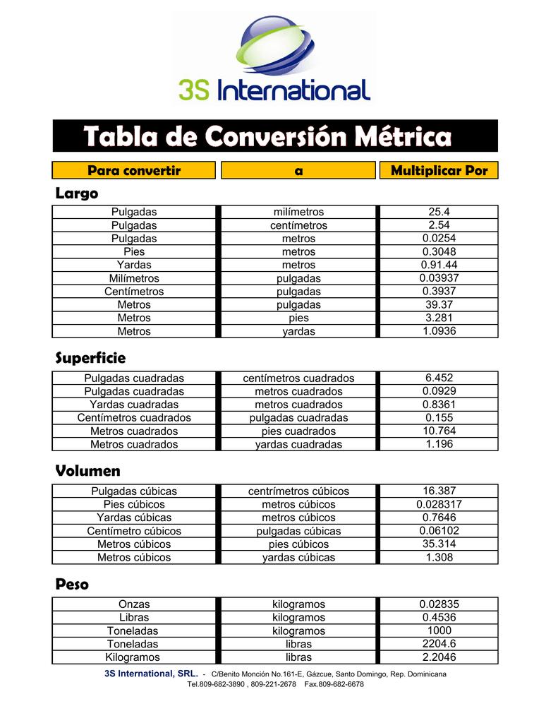 tabla de conversiones de lb a kg
