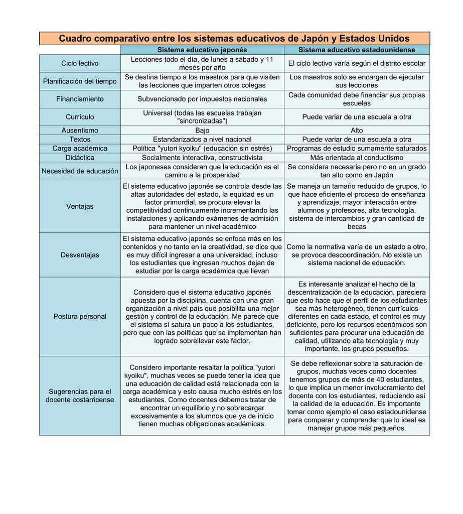 Cuadro Comparativo Entre Los Sistemas Educativos De Japon Y