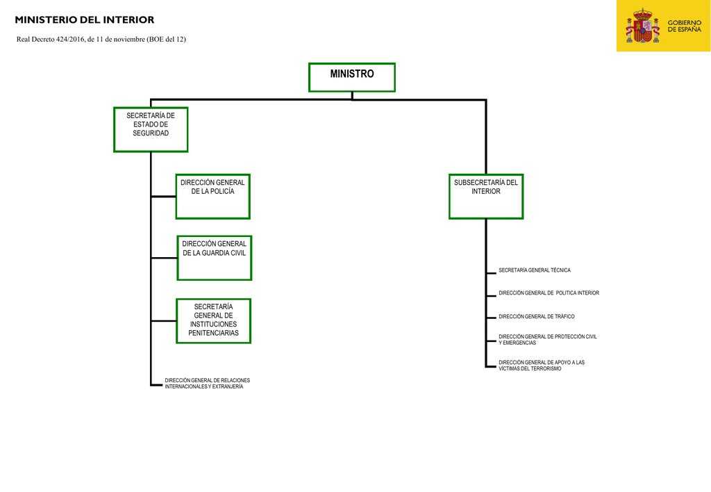 Organigrama Ministerio Del Interior