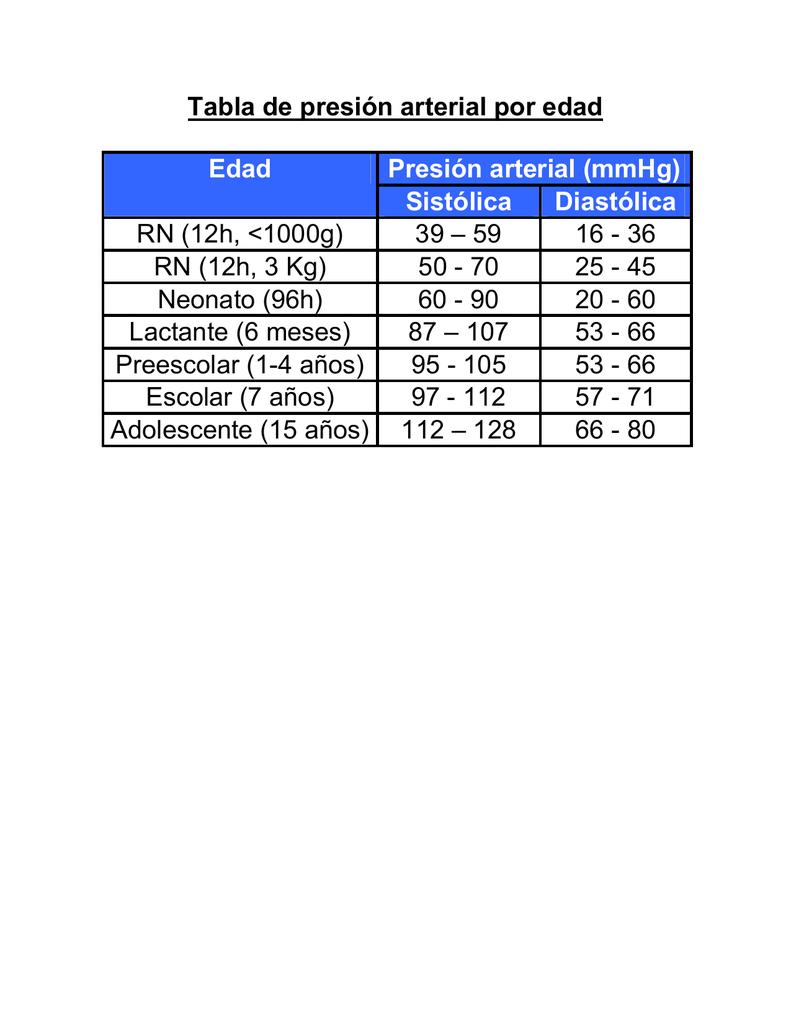 Presión arterial 80 sobre 59
