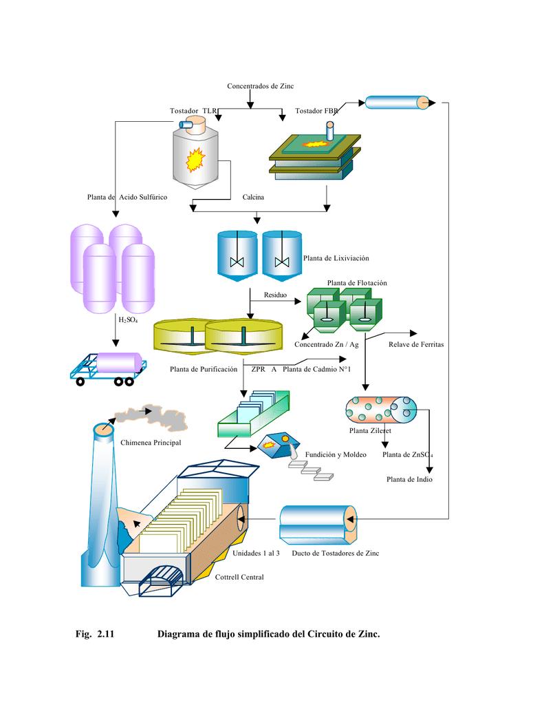 Fig  2 11 Diagrama De Flujo Simplificado Del Circuito De Zinc