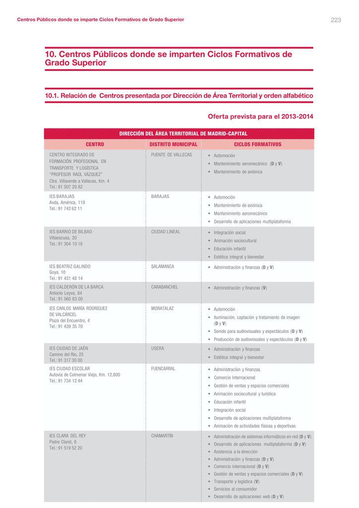 10 Centros Públicos Donde Se Imparten Ciclos Formativos De G