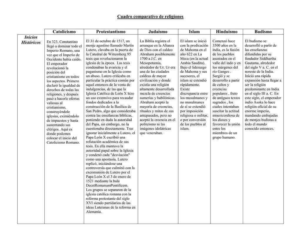 Cuadro Comparativo De Religiones Catolicismo Protestantismo