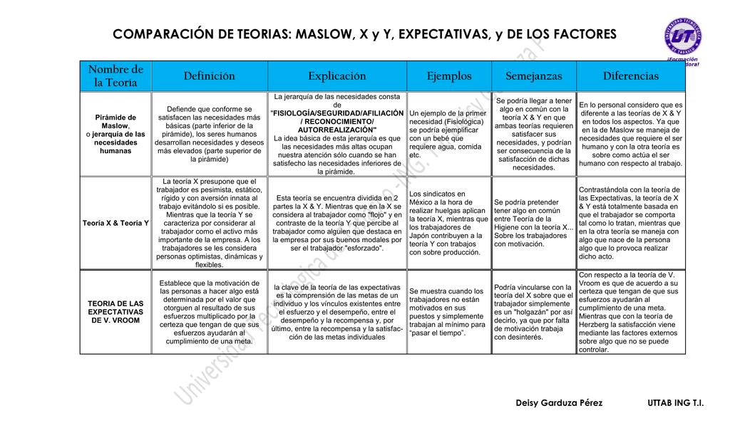 Comparación De Teorias Maslow X Y Y Expectativas Y