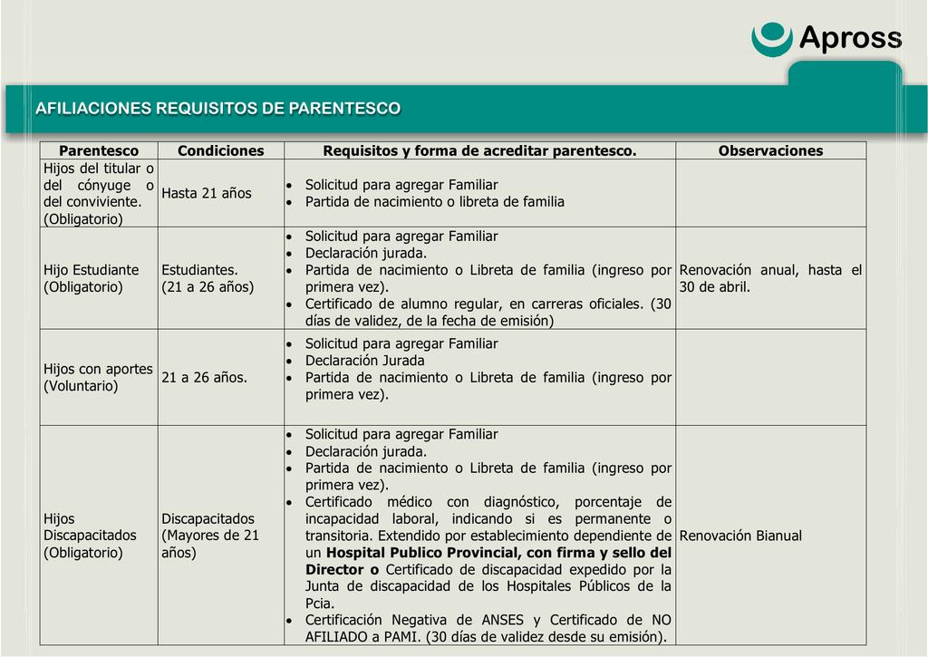 Afiliaciones requisitos de parentesco