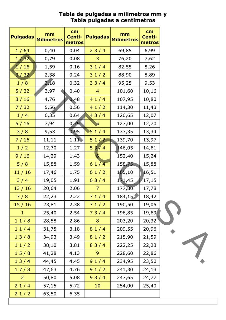 Tabla De Pulgadas A Milimetros Mm Y Tabla Pulgadas A