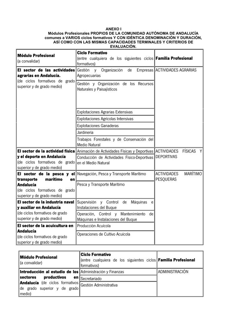 Módulo Profesional A Convalidar Ciclo Formativo Entre