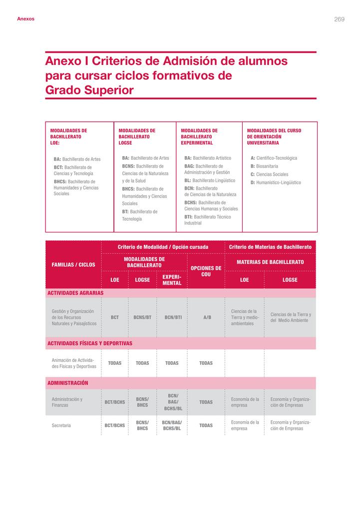 Criterios De Admisión Para Ciclos Formativos De Grado Superior
