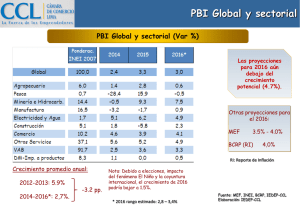 PBI Global y sectorial PBI Global y sectorial (Var %)