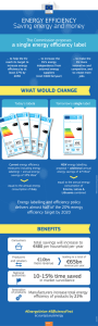 Infographic Energy label