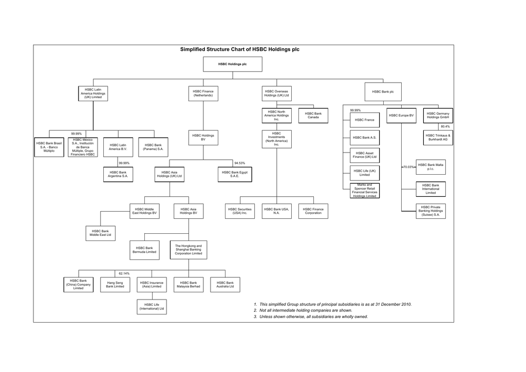 Simplified structure chart of HSCB Holdings plc