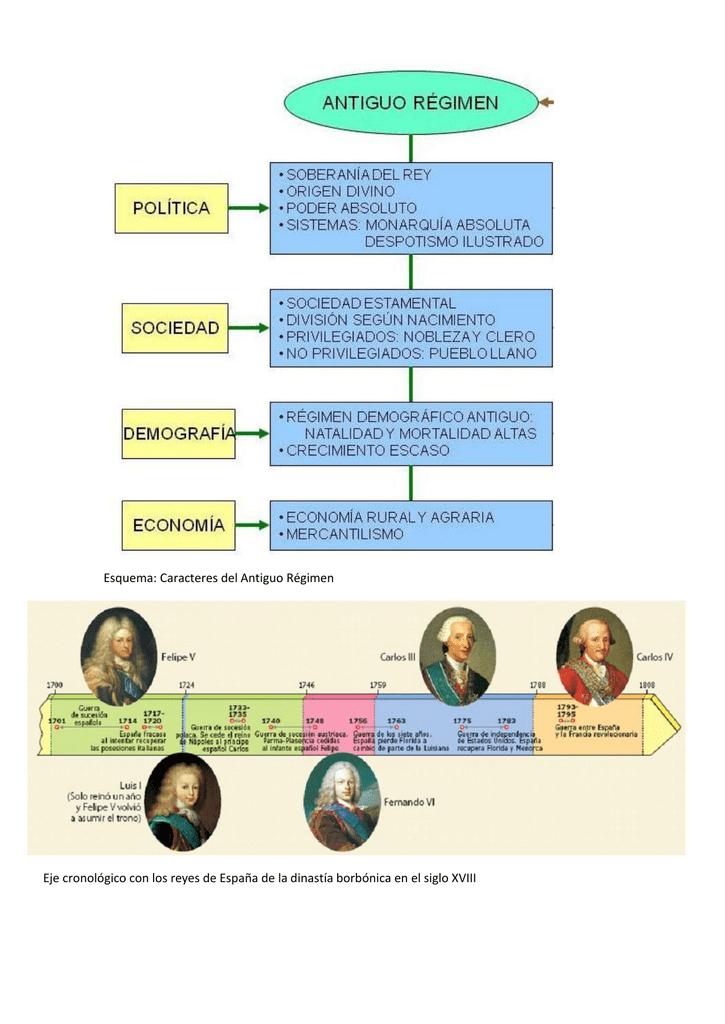 Esquema Caracteres Del Antiguo Régimen Eje Cronológico Con Los