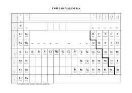 Valencias ms frecuentes de elementos qumicos ms conocidos tabla de valencias urtaz Gallery