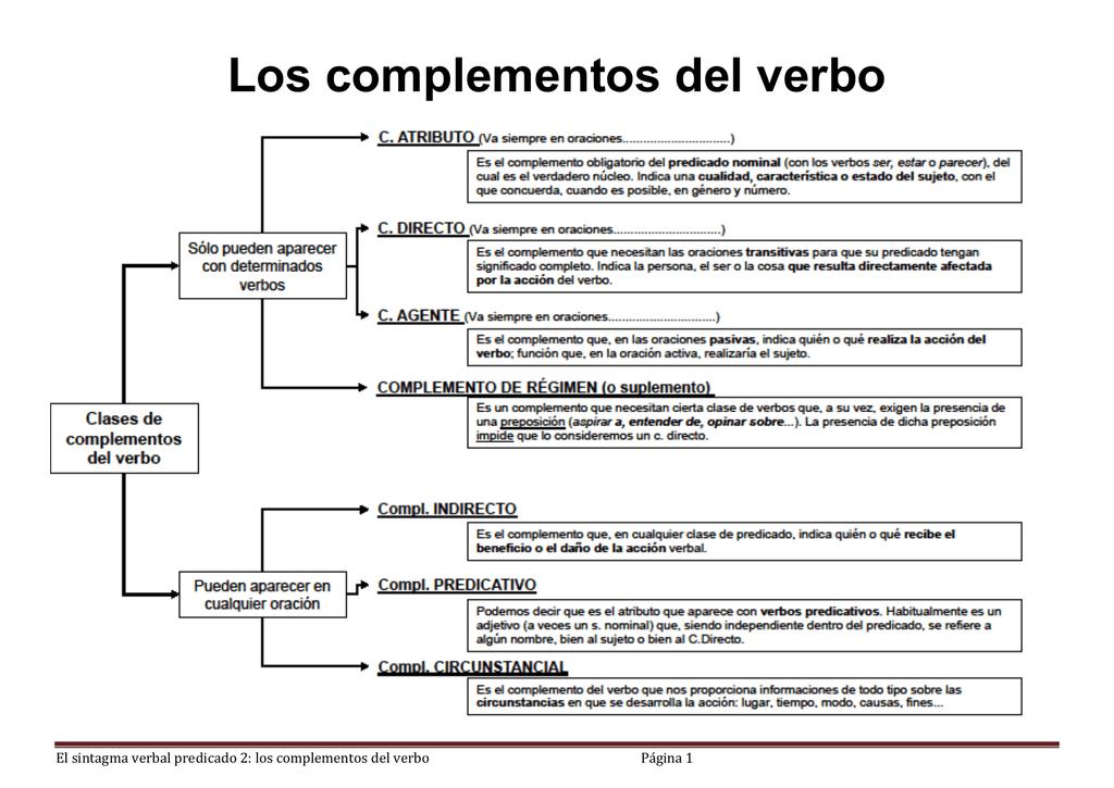 8de917533ced Los complementos del verbo El sintagma verbal predicado 2  los complementos  del verbo Página 1 EL ATRIBUTO El atributo es el complemento OBLIGATORIO en  todo ...
