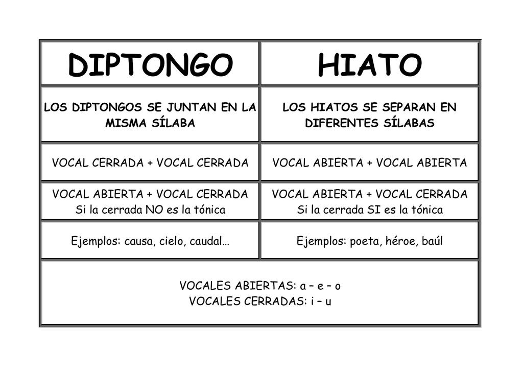 Ejemplos Hiato Vocal Cerrada Tonica Mas Vocal Abierta Opciones De Ejemplo