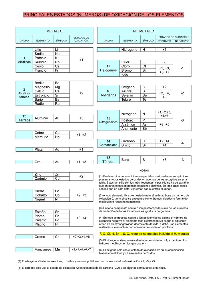 estados de oxidacion de los elementos - Tabla Periodica De Los Elementos Quimicos Estado De Oxidacion
