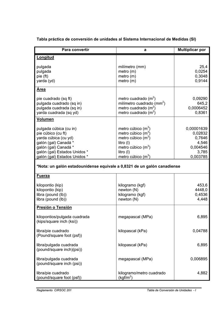 Conversion de unidades libras a pulgadas